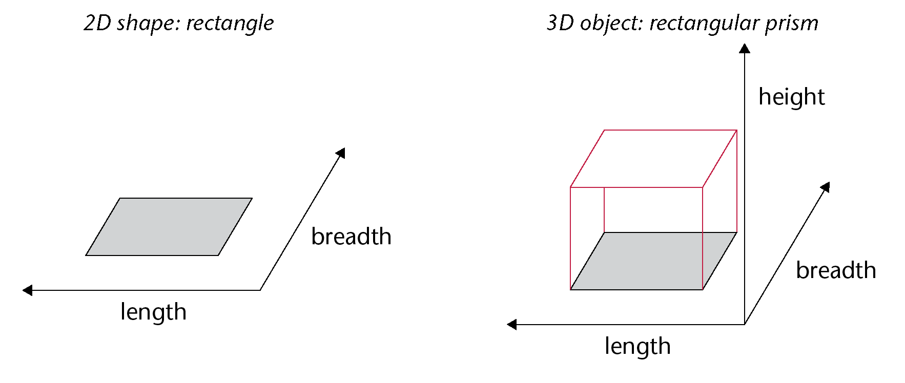 Dimensions are responsible in defining shape of an object