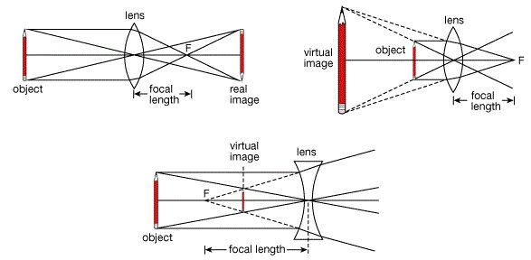 Image formation by Concave Lens