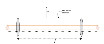 Applications of Gauss's Law - Study Material for IIT JEE