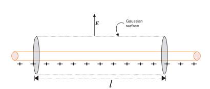 Application of Gauss Law