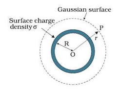 Application of Gauss Law: Introduction, Properties, Videos
