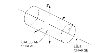 Direction of Electric field is radially outward in case of positive linear charge density