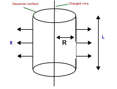 We can easily find electric field in different geometries using charge distribution system