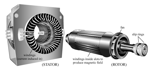 Rotor and Stator