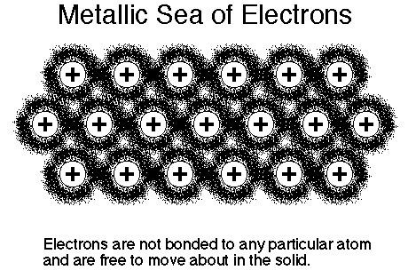 Electrons are free to move inside a metallic solid, thereby making it good conductor of electricity