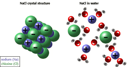 Image 2: NaCl or common salt remains in a solid state at low temperature, when we dissolve it in a certain solution the ions tend to dissociate.