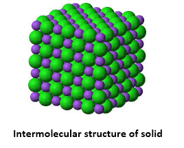 Intermolecular structure of solid