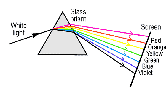 Refraction through a Prism