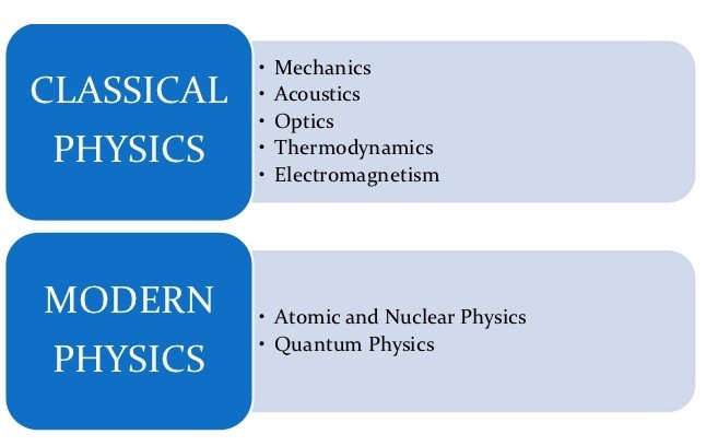 Classical physics and modern physics