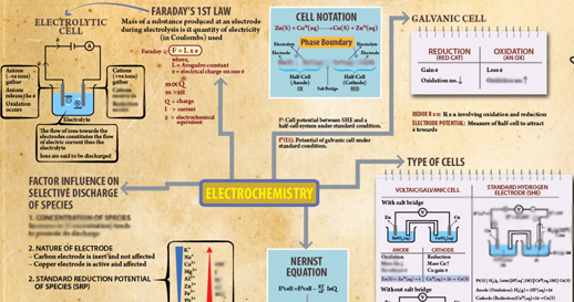 Buy Complete Chemistry Course - Class 12 Study Material